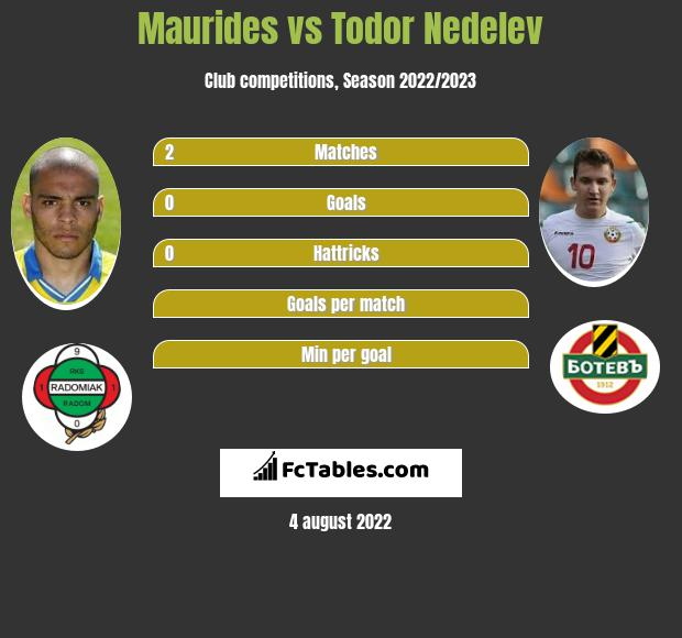 Maurides vs Todor Nedelev h2h player stats