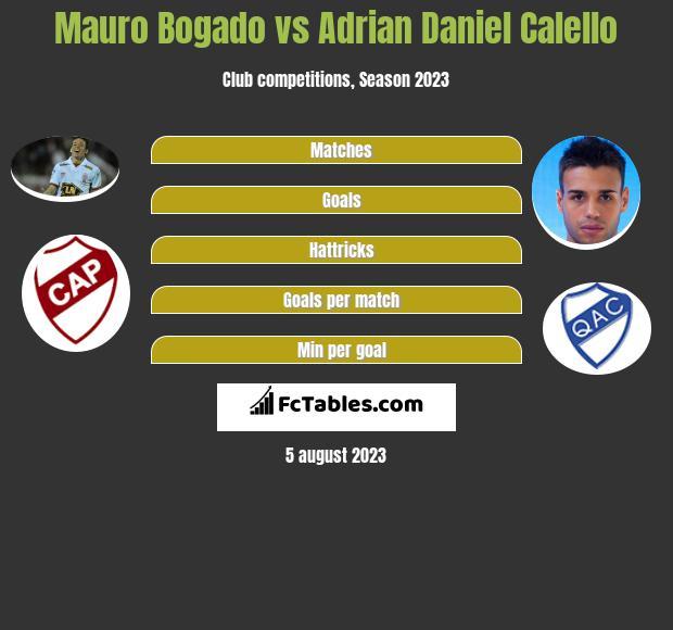 Mauro Bogado vs Adrian Daniel Calello infographic