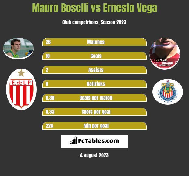 Mauro Boselli vs Ernesto Vega h2h player stats
