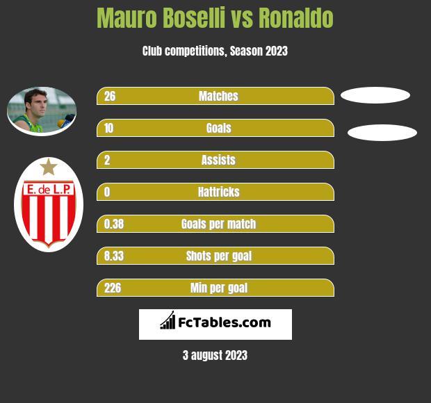 Mauro Boselli vs Ronaldo h2h player stats