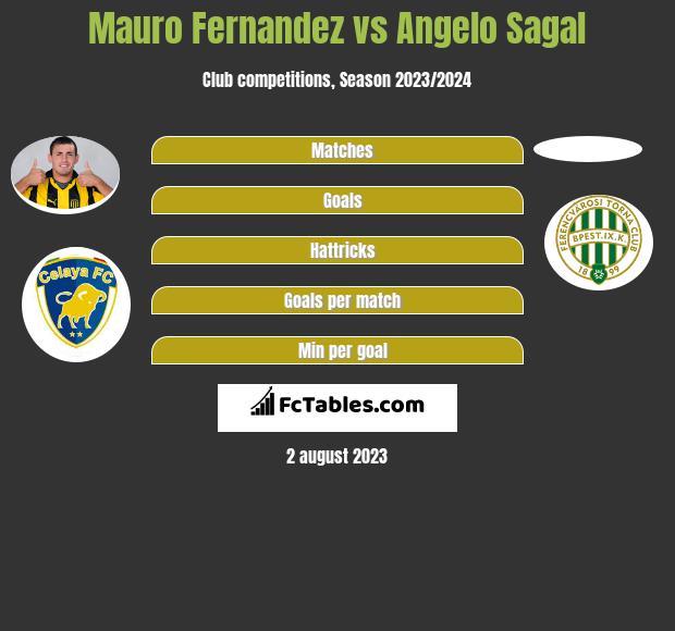 Mauro Fernandez vs Angelo Sagal infographic