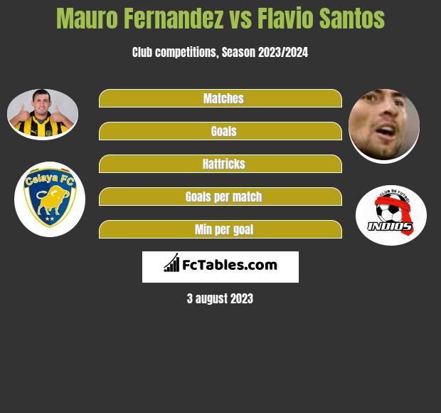 Mauro Fernandez vs Flavio Santos infographic