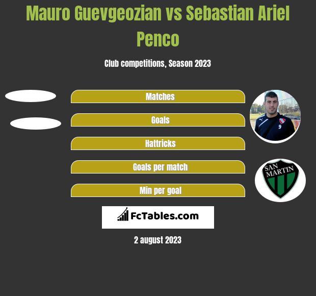 Mauro Guevgeozian vs Sebastian Ariel Penco h2h player stats