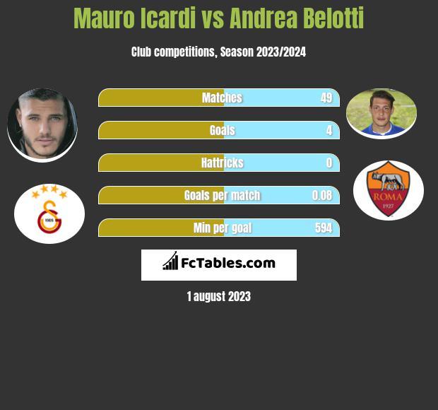 Mauro Icardi vs Andrea Belotti h2h player stats