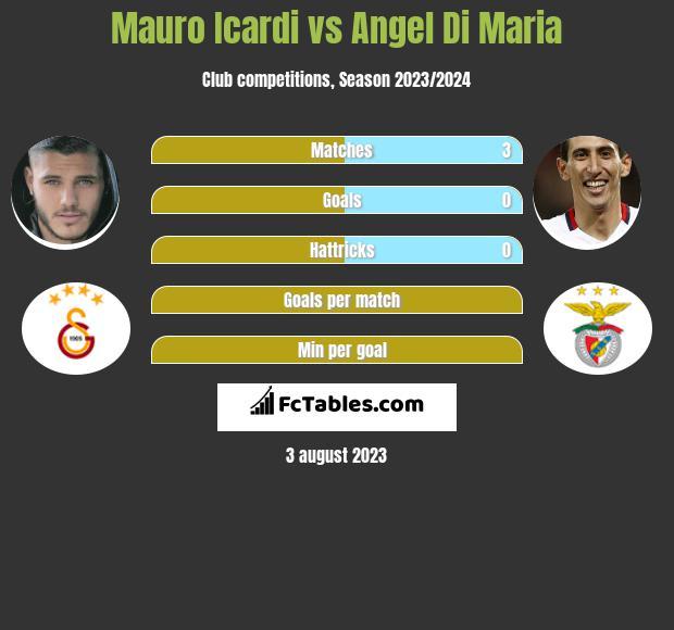 Mauro Icardi vs Angel Di Maria infographic