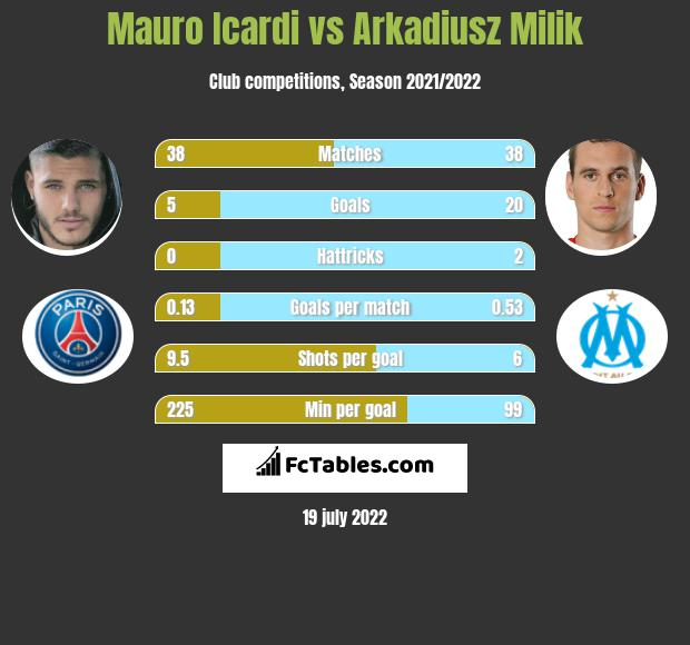 Mauro Icardi vs Arkadiusz Milik h2h player stats