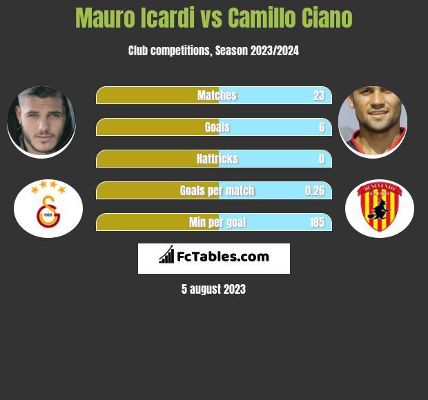 Mauro Icardi vs Camillo Ciano h2h player stats