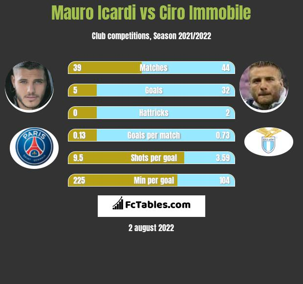 Mauro Icardi vs Ciro Immobile h2h player stats