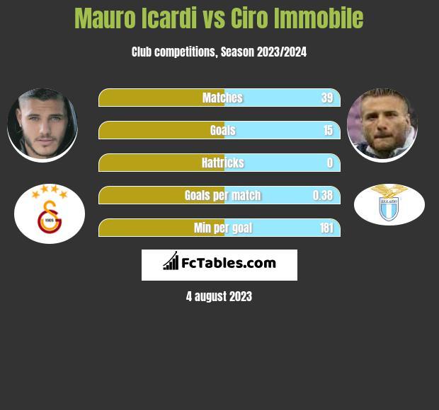 Mauro Icardi vs Ciro Immobile infographic