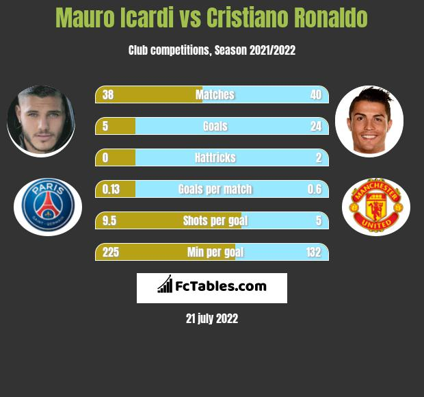 Mauro Icardi vs Cristiano Ronaldo h2h player stats