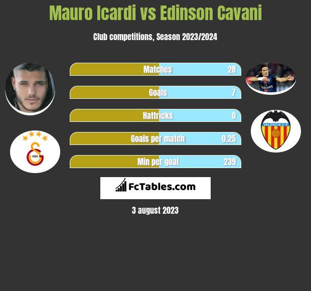 Mauro Icardi vs Edinson Cavani infographic