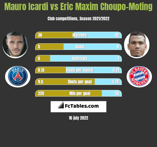 Mauro Icardi vs Eric Choupo-Moting infographic