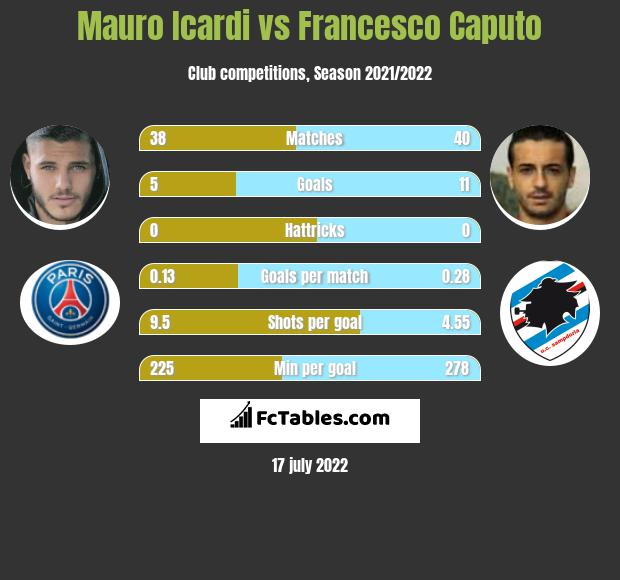 Mauro Icardi vs Francesco Caputo h2h player stats