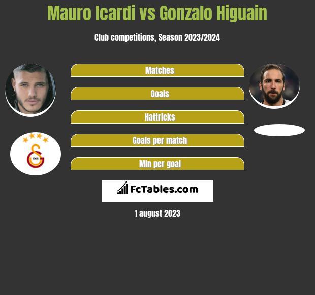 Mauro Icardi vs Gonzalo Higuain h2h player stats