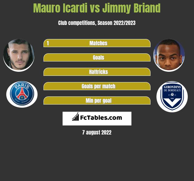 Mauro Icardi vs Jimmy Briand infographic