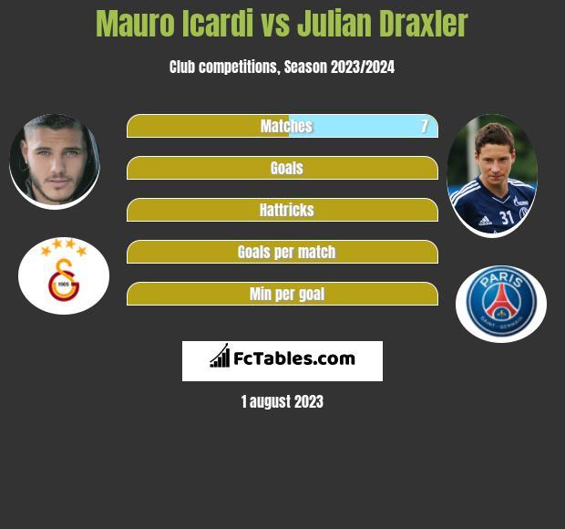 Mauro Icardi vs Julian Draxler infographic