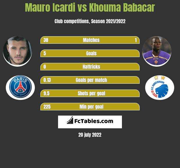 Mauro Icardi vs Khouma Babacar h2h player stats