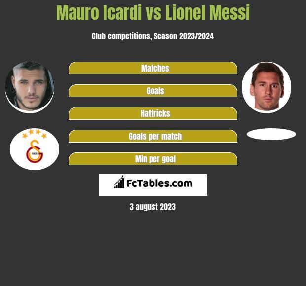 Mauro Icardi vs Lionel Messi h2h player stats