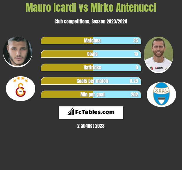 Mauro Icardi vs Mirko Antenucci h2h player stats