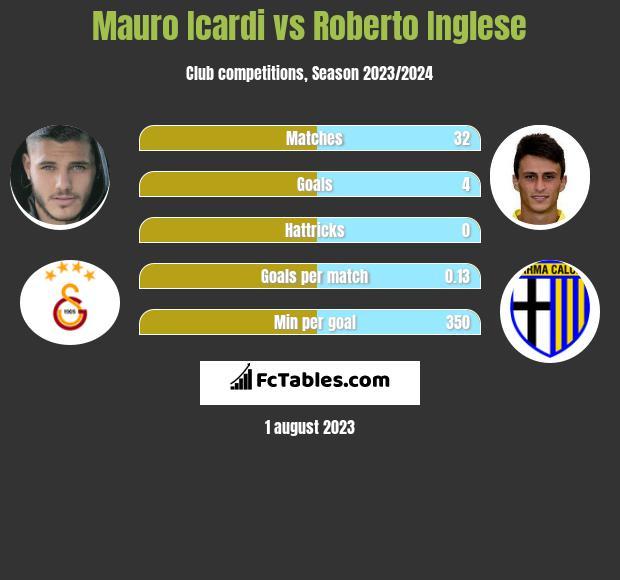 Mauro Icardi vs Roberto Inglese h2h player stats