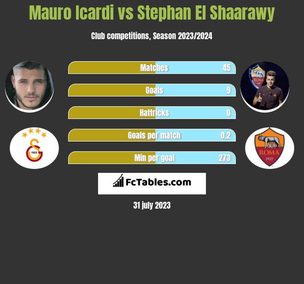 Mauro Icardi vs Stephan El Shaarawy h2h player stats