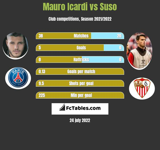 Mauro Icardi infographic statistics for Inter