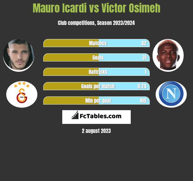 Mauro Icardi vs Victor Osimeh infographic