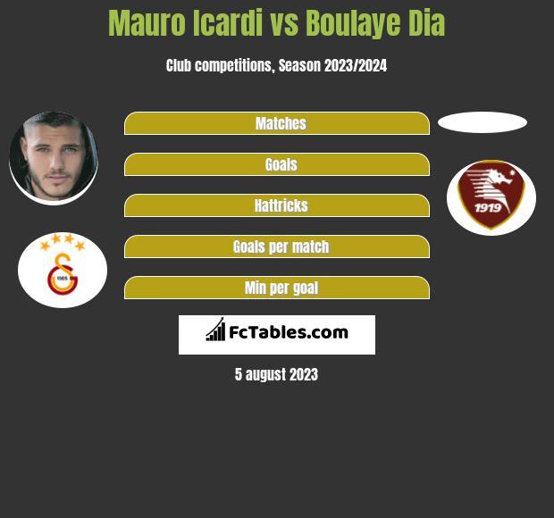 Mauro Icardi vs Boulaye Dia h2h player stats