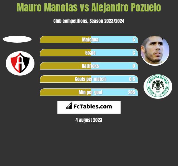 Mauro Manotas vs Alejandro Pozuelo h2h player stats