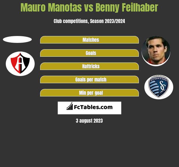 Mauro Manotas vs Benny Feilhaber h2h player stats