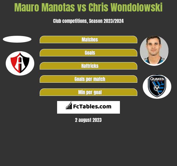 Mauro Manotas vs Chris Wondolowski h2h player stats