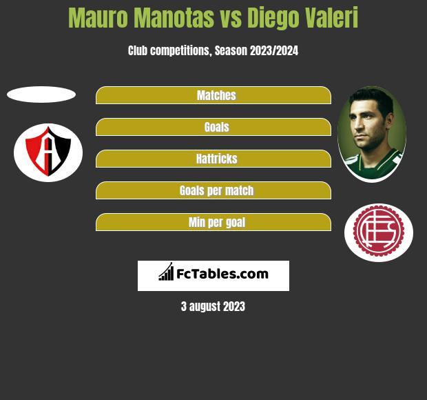 Mauro Manotas vs Diego Valeri h2h player stats