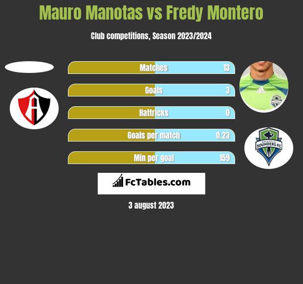 Mauro Manotas vs Fredy Montero h2h player stats