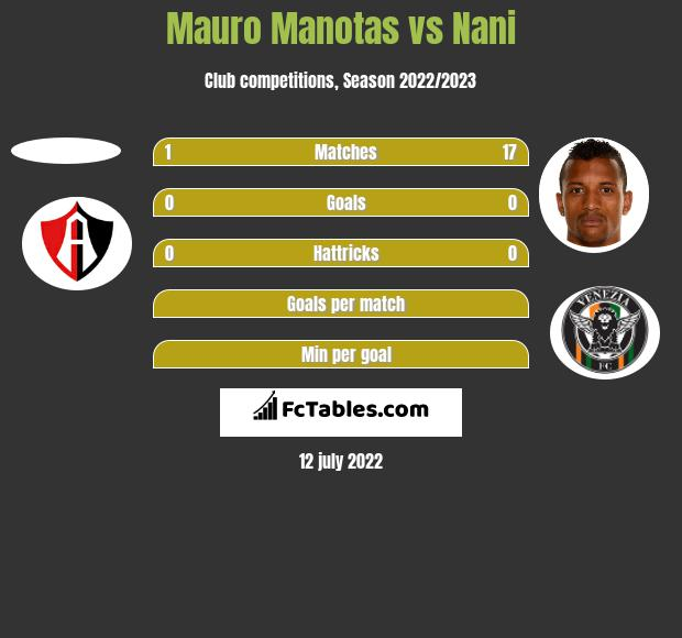 Mauro Manotas vs Nani h2h player stats