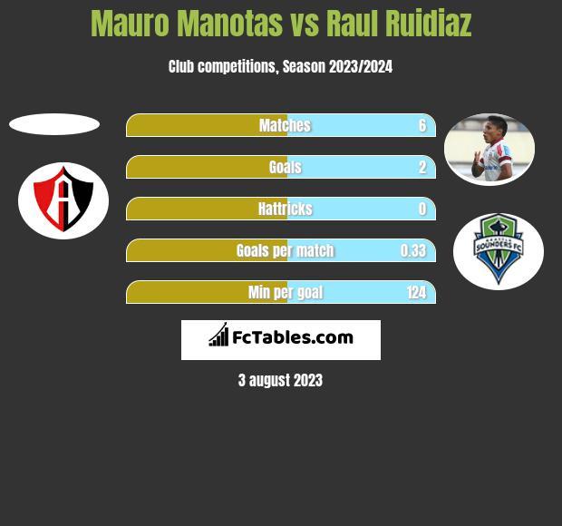 Mauro Manotas vs Raul Ruidiaz h2h player stats