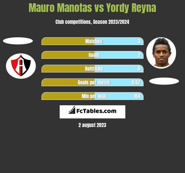 Mauro Manotas vs Yordy Reyna h2h player stats