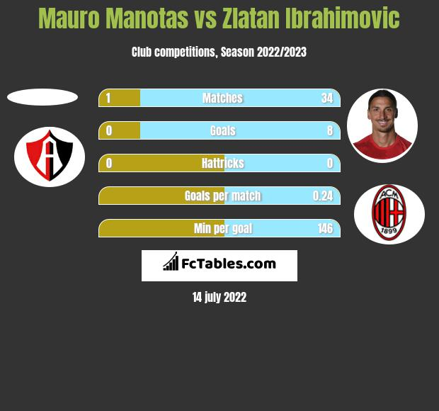 Mauro Manotas vs Zlatan Ibrahimovic h2h player stats