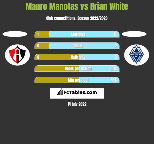 Mauro Manotas vs Brian White h2h player stats