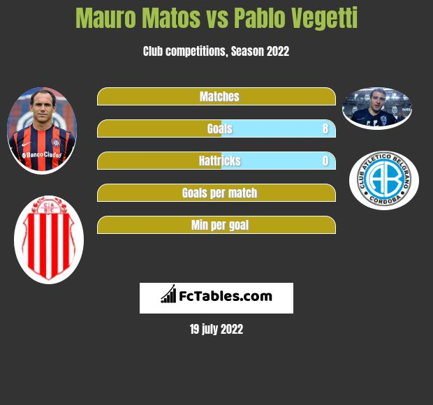 Mauro Matos vs Pablo Vegetti h2h player stats