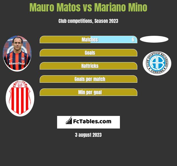 Mauro Matos vs Mariano Mino h2h player stats