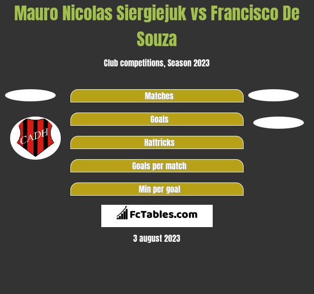 Mauro Nicolas Siergiejuk vs Francisco De Souza h2h player stats