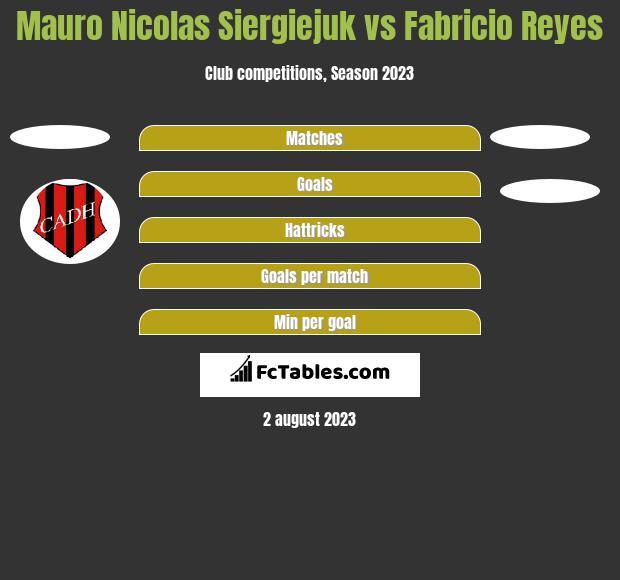 Mauro Nicolas Siergiejuk vs Fabricio Reyes h2h player stats