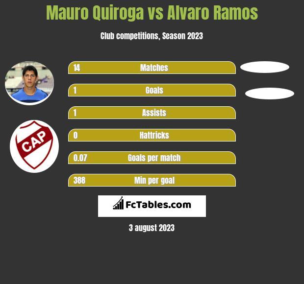Mauro Quiroga vs Alvaro Ramos h2h player stats
