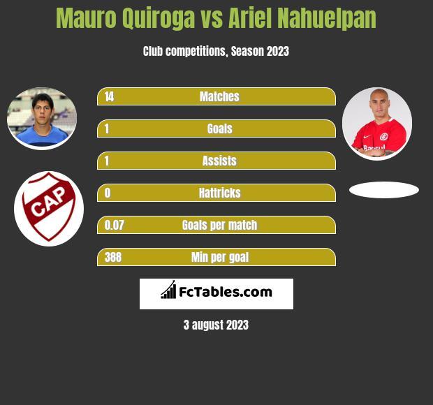 Mauro Quiroga vs Ariel Nahuelpan h2h player stats