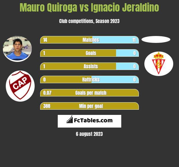Mauro Quiroga vs Ignacio Jeraldino h2h player stats