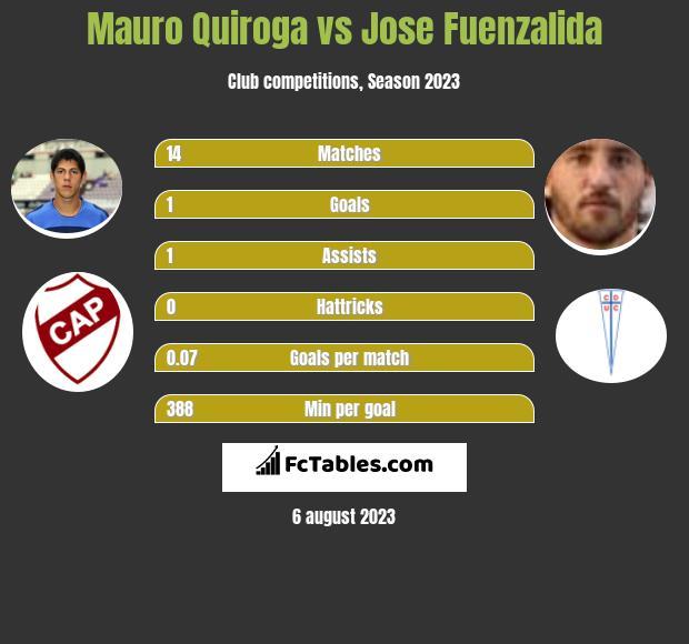 Mauro Quiroga vs Jose Fuenzalida h2h player stats