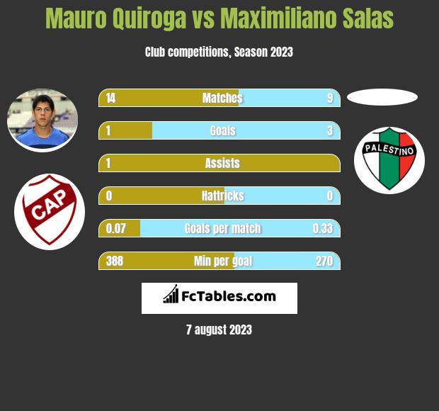 Mauro Quiroga vs Maximiliano Salas h2h player stats