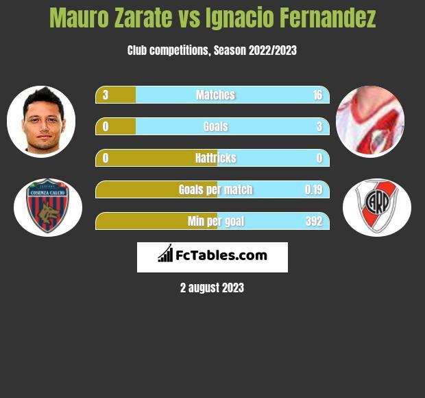 Mauro Zarate vs Ignacio Fernandez h2h player stats