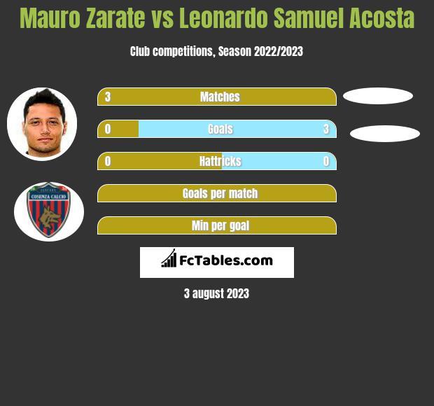 Mauro Zarate vs Leonardo Samuel Acosta infographic