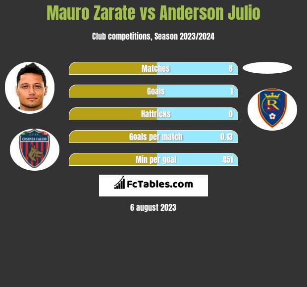 Mauro Zarate vs Anderson Julio h2h player stats